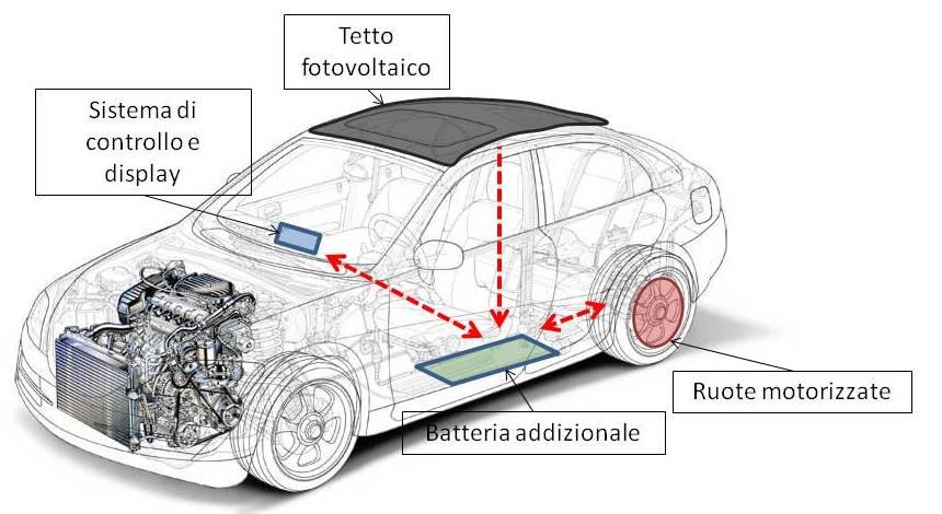 HySolarKit: trasformare un'auto in un veicolo ibrido solare