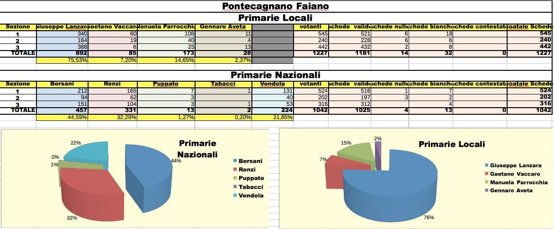 Pontecagnano, Primarie Pd: Giuseppe Lanzara vince con il 76%