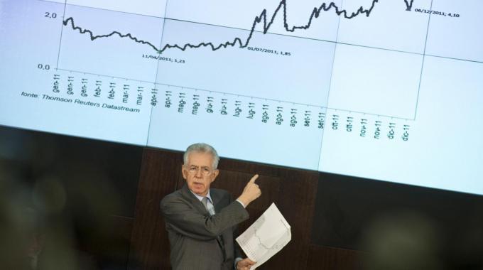 Lo spread cala: è sotto i 300 punti