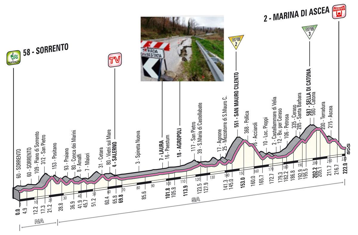 Giro d'Italia, la vana attesa del Cilento interno
