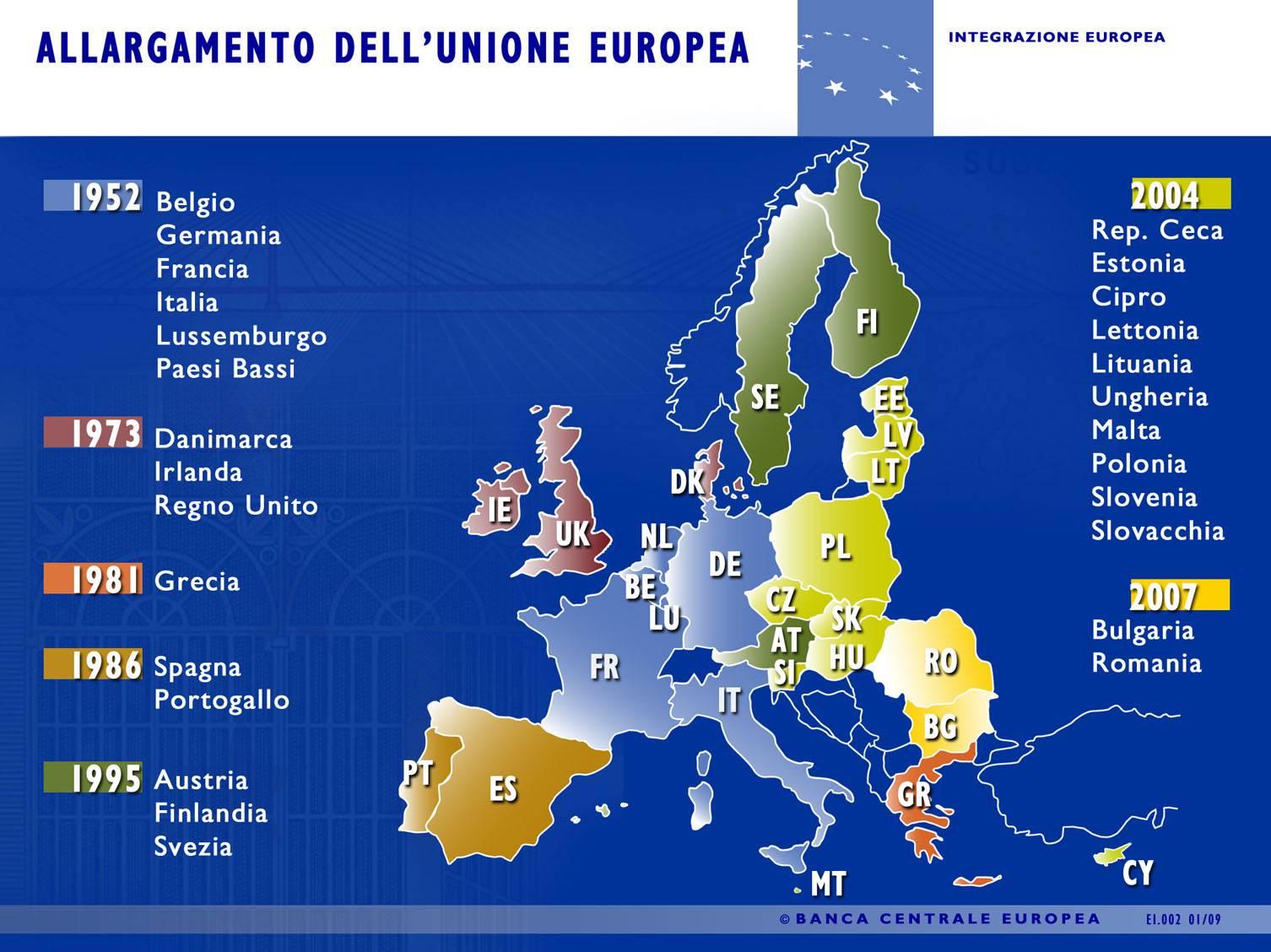 Il Progetto dell'Unione Europea: linee di sviluppo