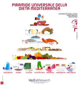 La Piramide Universale della Dieta