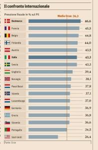 pressionre-fiscale-2015-ocse