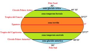 Le grandi zone astronomico-climatiche del pianeta